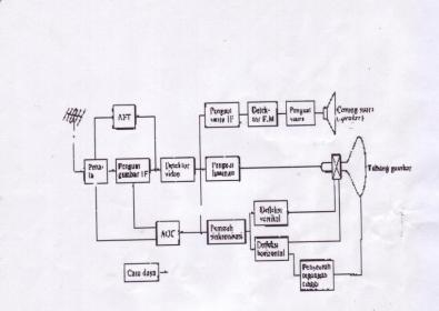 block diagram television